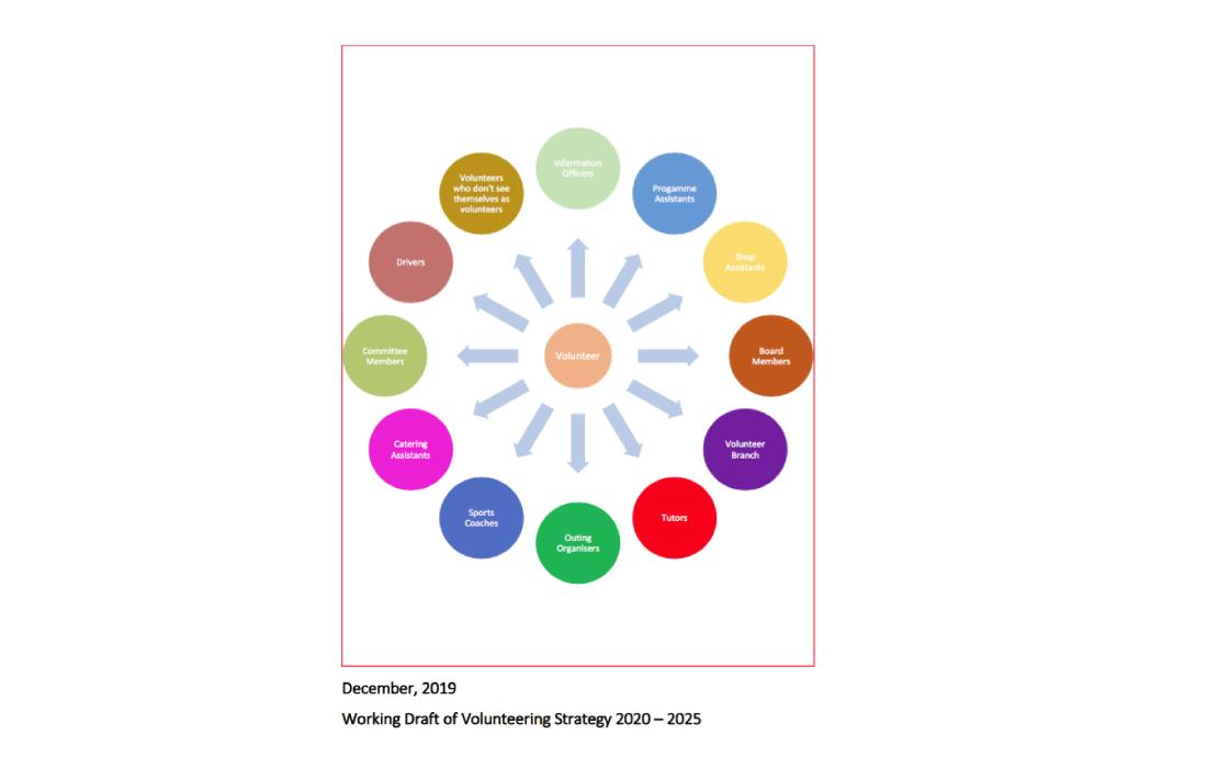 Volunteering Strategy 2020 – 2025